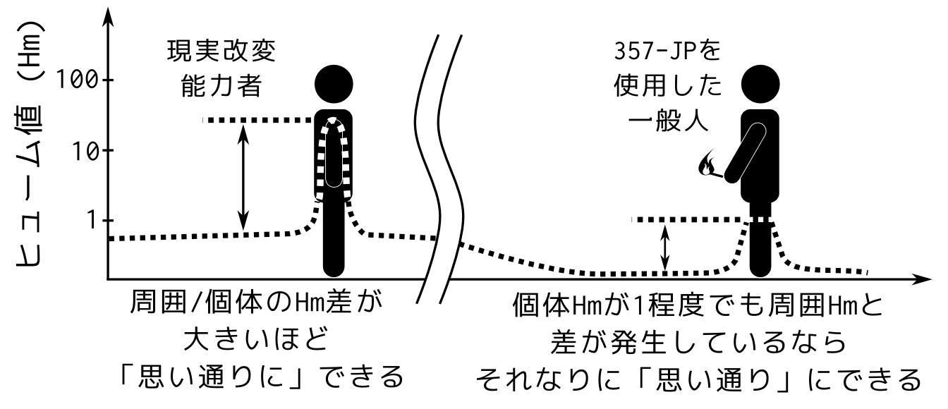 周囲_個体Hm差のイメージ.png